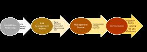 RMT process